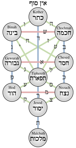 albero-sefiroth